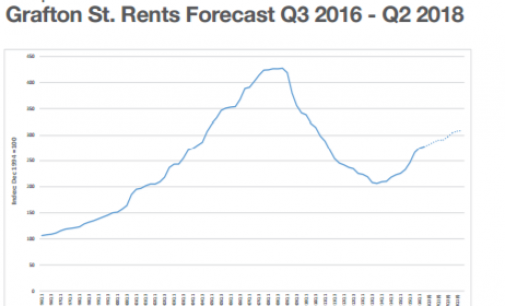 Retail Property Rents Predicted to Grow 7-10% Over Next Two Years