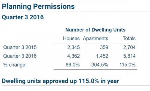 Planning Permissions Granted for Apartments Increase by 304.5%