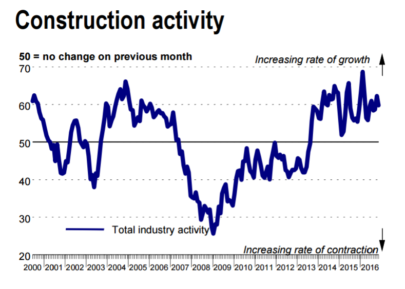Ulster Bank Construction PMI Shows Sharp Rise in Employment