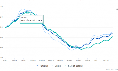 House Price Inflation to Accelerate by Year-end – Davy Research