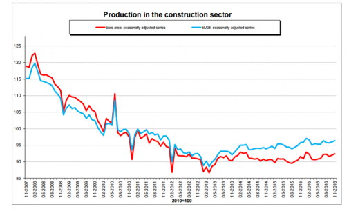 Construction Production up 0.4 Percent in the EU