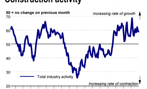 Construction Activity Continues to Rise for 40th Month in a Row