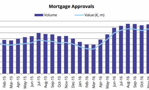 Mortgage Approvals Increase by 30.7 Percent in Final Quarter of 2016