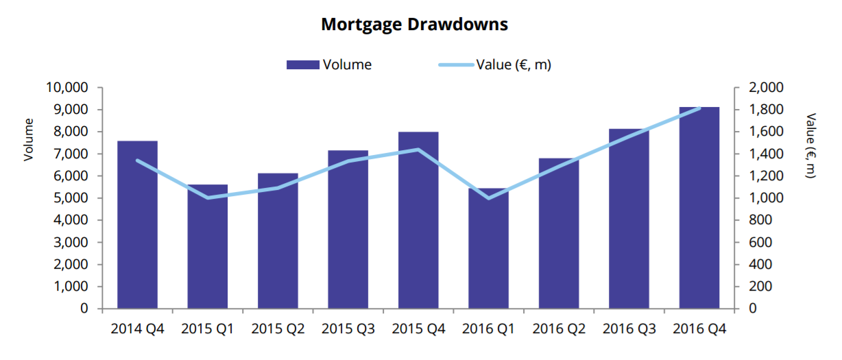 Mortgages Valuing €1.81 Billion Drawn Down in Q4