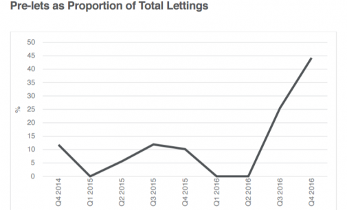 Dublin Office Tenants 'Pre-Letting' Space In Buildings That Have Not Yet Been Constructed