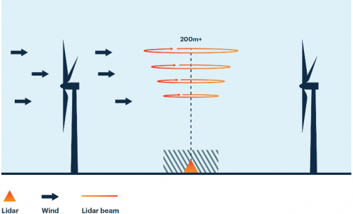 Permanent Met Lidars at Irish Wind Farms